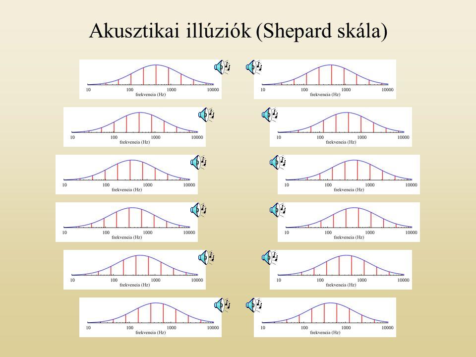 Akusztikai illúziók (Shepard skála)