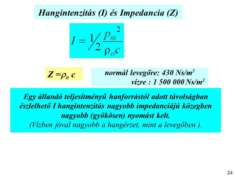 Hangintenzitás (I) és Impedancia (Z)