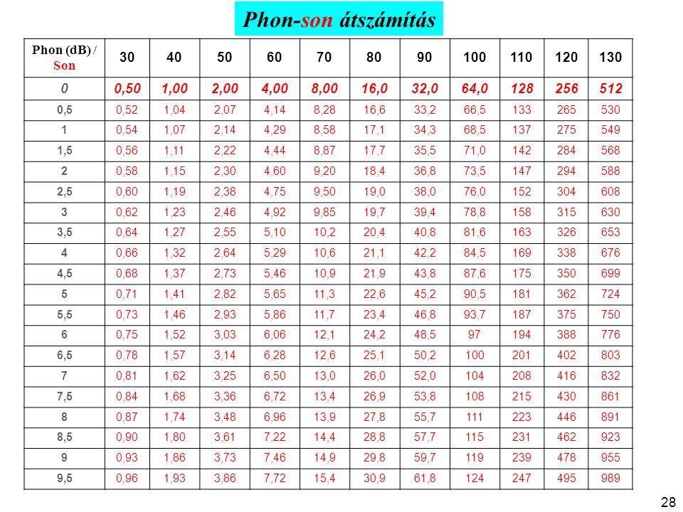 Phon-son átszámítás Phon (dB) / Son 30 40 50 60 70 80 90 100 110 120