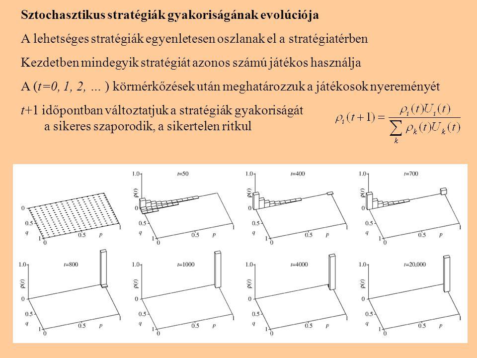 Sztochasztikus stratégiák gyakoriságának evolúciója