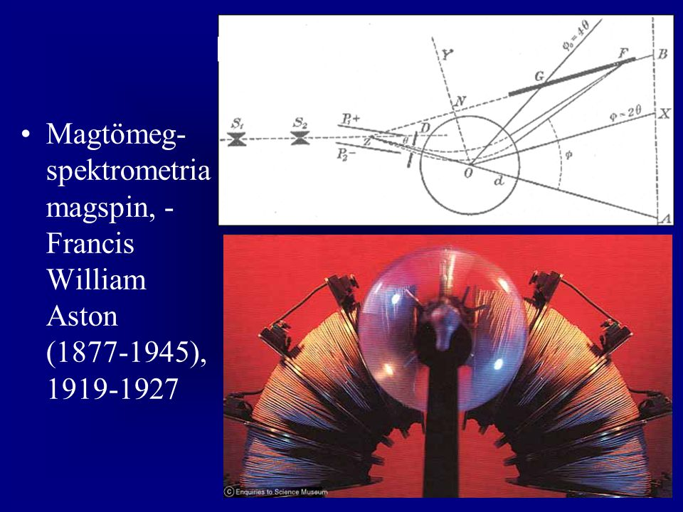 Magtömeg-spektrometria magspin, - Francis William Aston ( ),