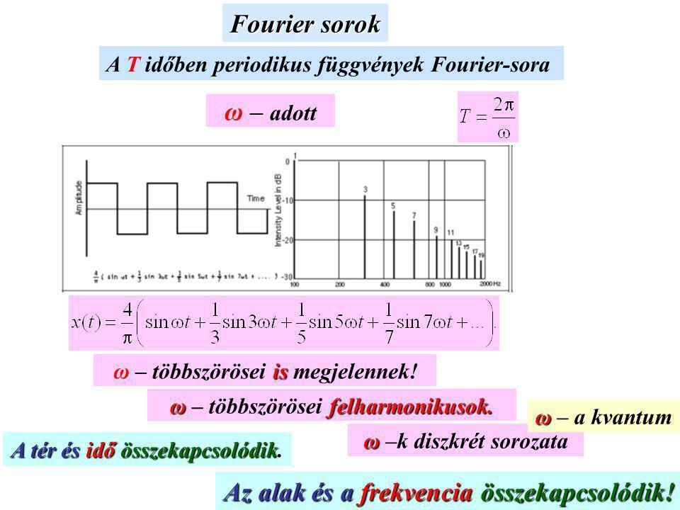 ω – adott Az alak és a frekvencia összekapcsolódik!