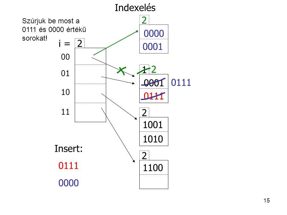 Indexelés 2. Szúrjuk be most a 0111 és 0000 értékű sorokat! 0000. 0111. 0001. i = 2. 00. 01.