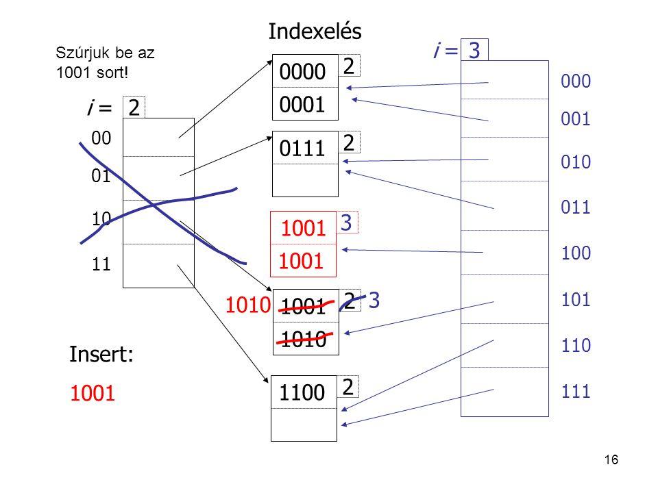 Indexelés i = 3 2 0000 0001 i = 2 2 0111 1001 1010 2 1001 1010 Insert: