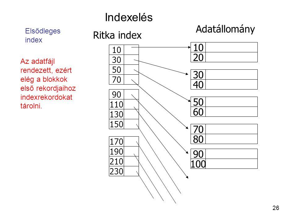 Indexelés Adatállomány Ritka index 10 20 30 40 50 60 70 80 90 100 10