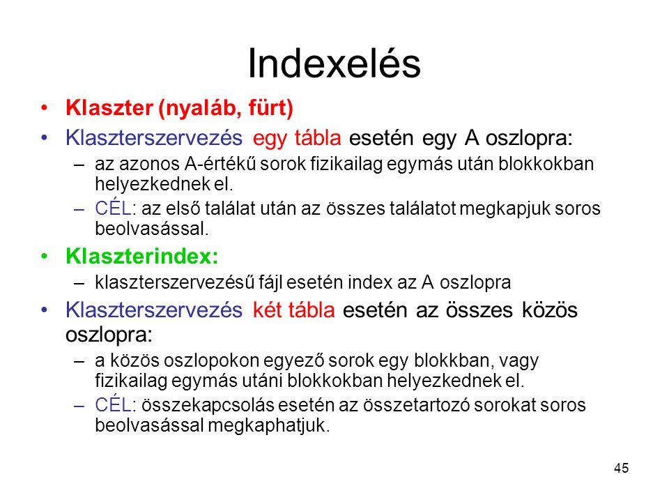 Indexelés Klaszter (nyaláb, fürt)