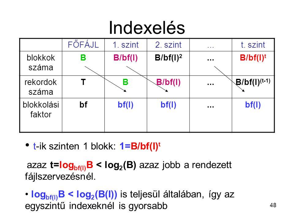 Indexelés t-ik szinten 1 blokk: 1=B/bf(I)t