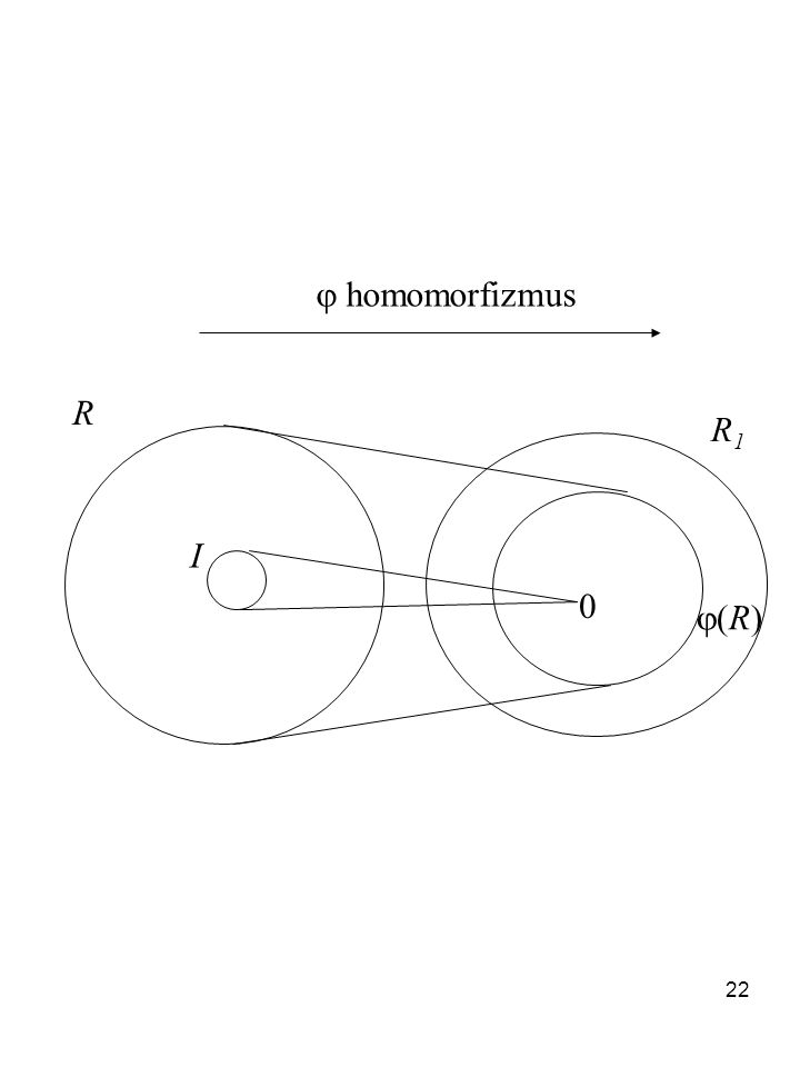  homomorfizmus R R1 I (R)