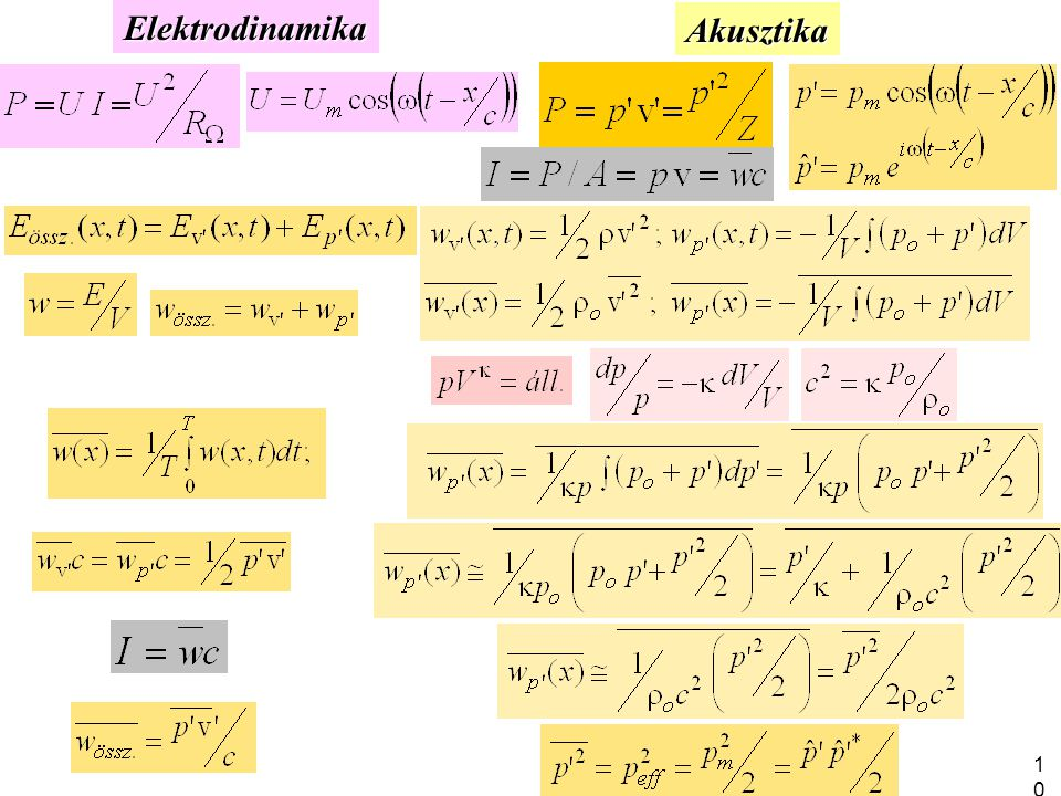 Elektrodinamika Akusztika