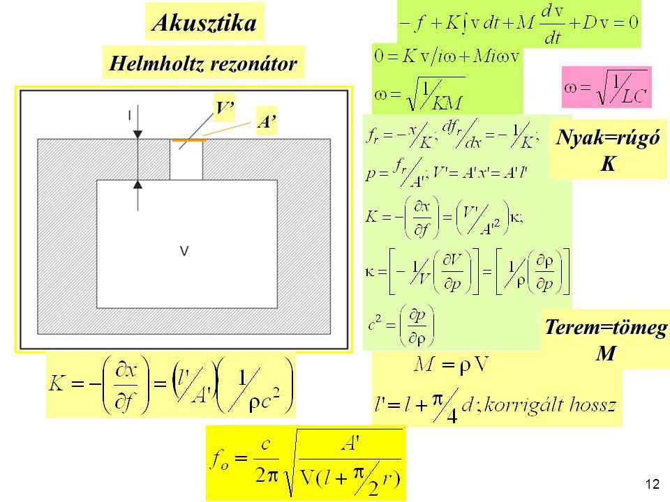 Akusztika Helmholtz rezonátor V' A' Nyak=rúgó K Terem=tömeg M