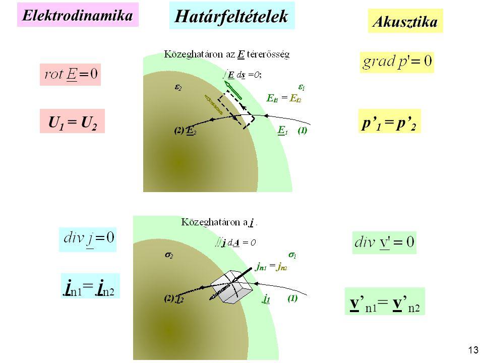 Határfeltételek jn1= jn2 v'n1= v'n2 Elektrodinamika Akusztika U1 = U2