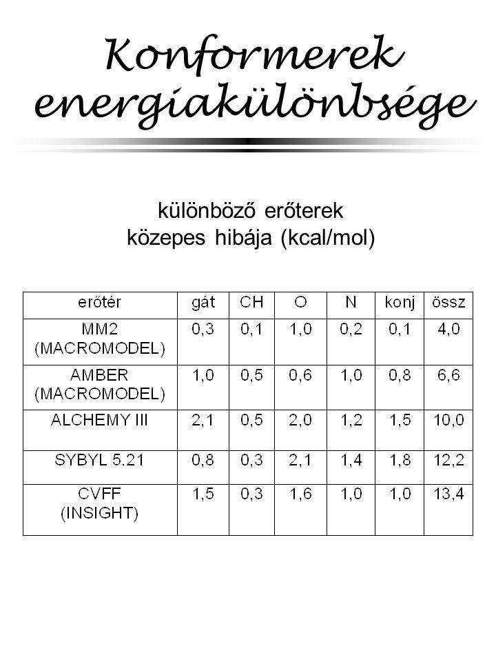 Konformerek energiakülönbsége