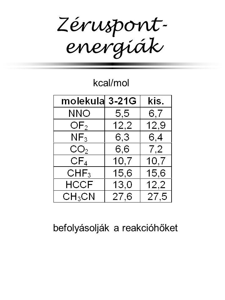 Zéruspont-energiák kcal/mol befolyásolják a reakcióhőket