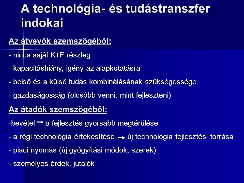 A technológia- és tudástranszfer indokai