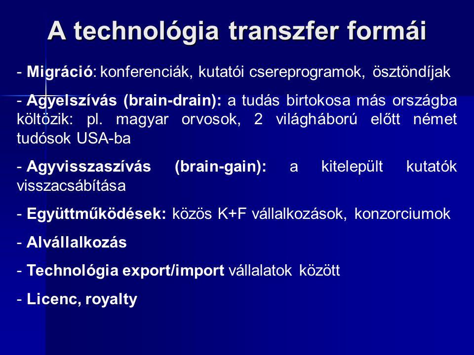 A technológia transzfer formái