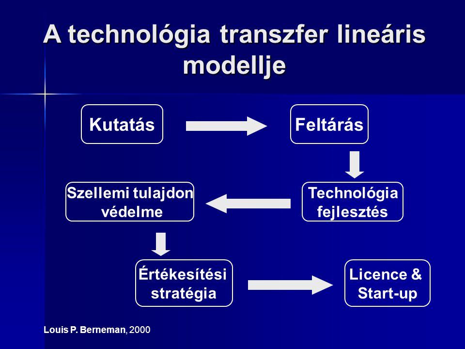 A technológia transzfer lineáris modellje