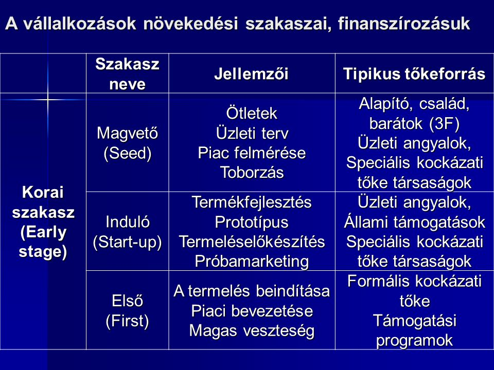 A vállalkozások növekedési szakaszai, finanszírozásuk