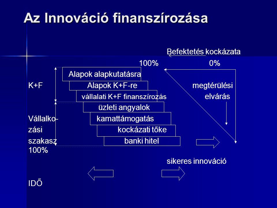 Az Innováció finanszírozása