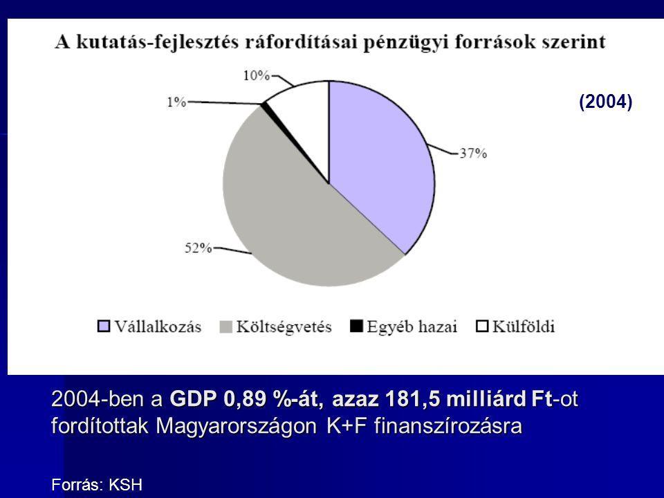 (2004) 2004-ben a GDP 0,89 %-át, azaz 181,5 milliárd Ft-ot fordítottak Magyarországon K+F finanszírozásra.