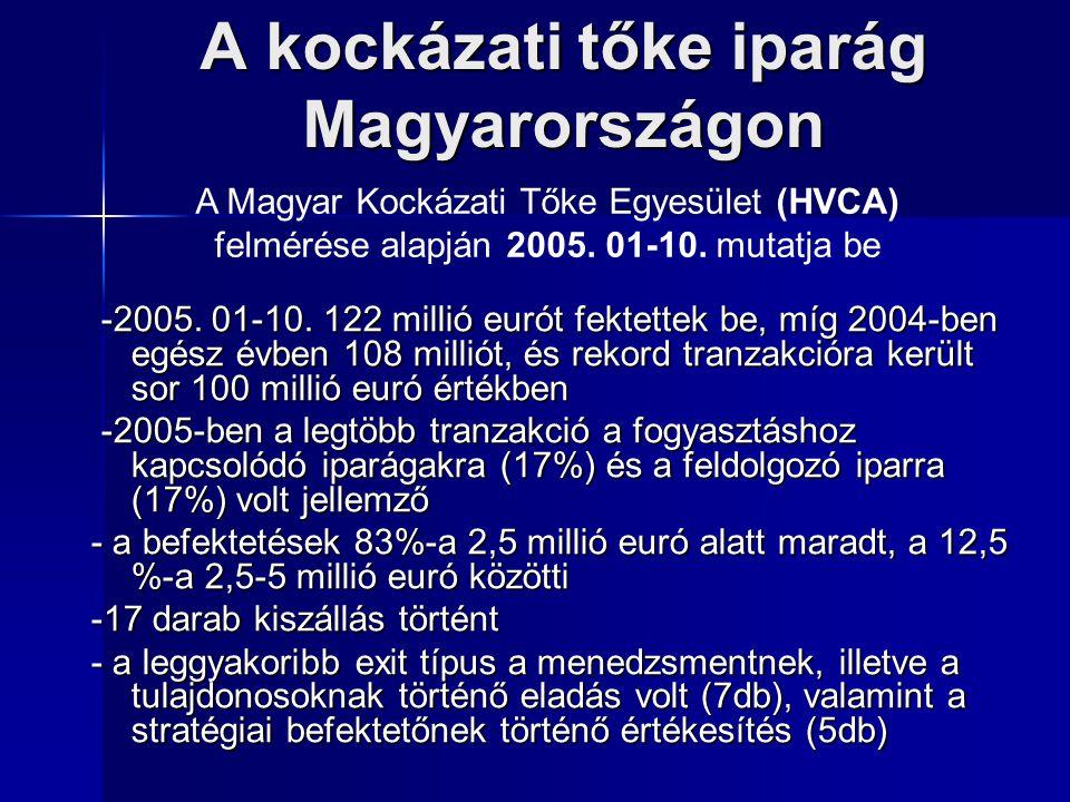 A kockázati tőke iparág Magyarországon