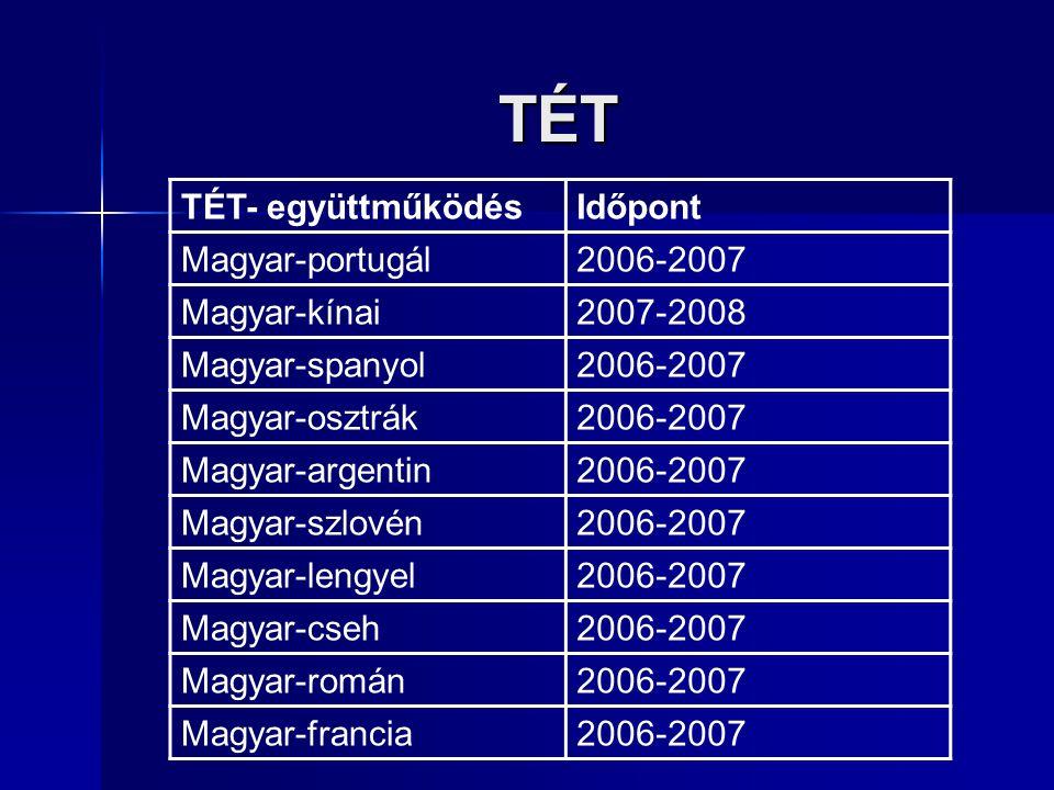 TÉT TÉT- együttműködés Időpont Magyar-portugál 2006-2007 Magyar-kínai