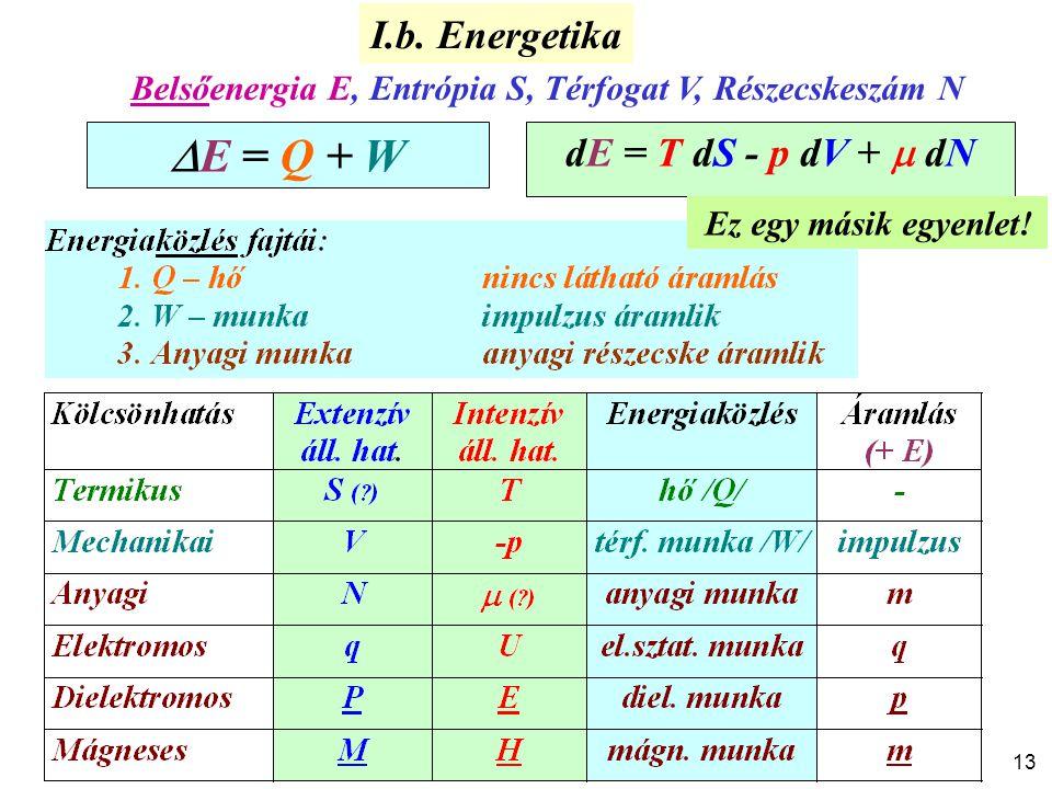 E = Q + W I.b. Energetika dE = T dS - p dV +  dN