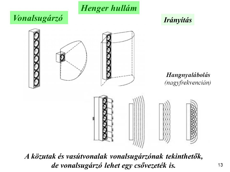 Henger hullám Vonalsugárzó