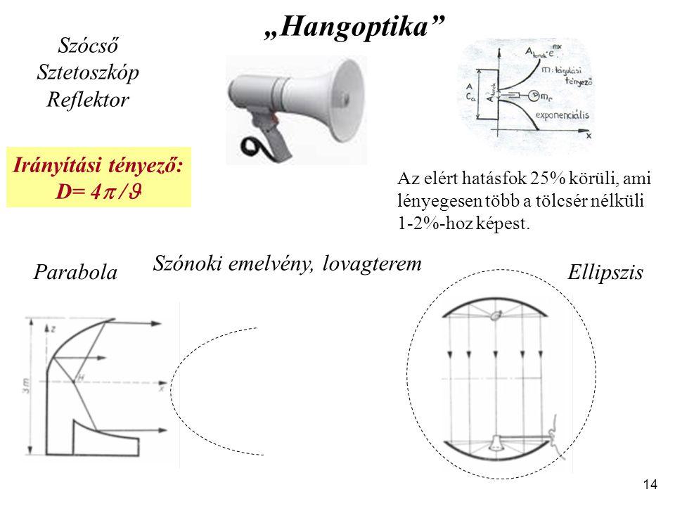 """""""Hangoptika Szócső Sztetoszkóp Reflektor Irányítási tényező: D= 4 /"""