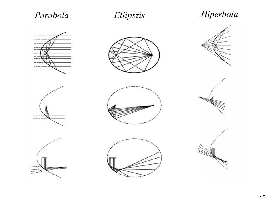 Parabola Ellipszis Hiperbola
