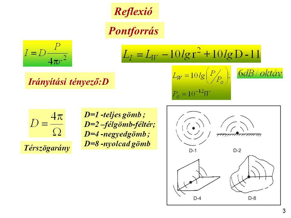 Reflexió Pontforrás Irányítási tényező:D D=1 -teljes gömb ;