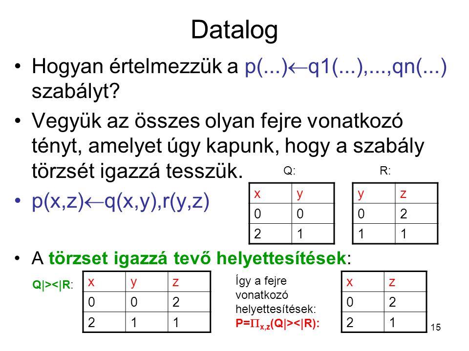 Datalog Hogyan értelmezzük a p(...)q1(...),...,qn(...) szabályt