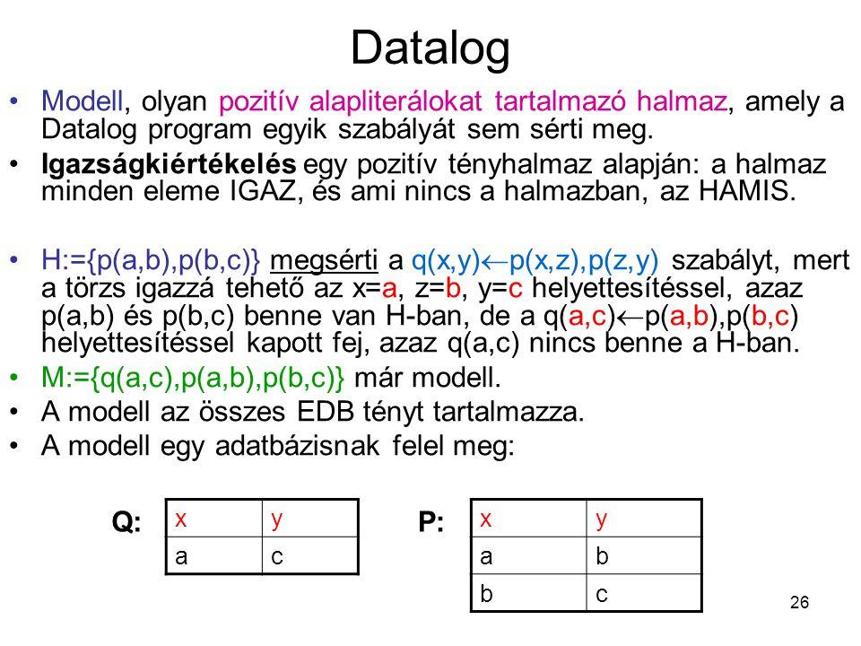 Datalog Modell, olyan pozitív alapliterálokat tartalmazó halmaz, amely a Datalog program egyik szabályát sem sérti meg.