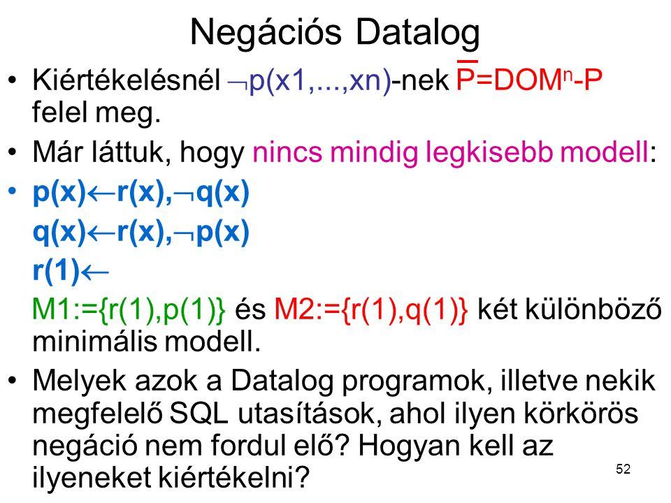 Negációs Datalog Kiértékelésnél p(x1,...,xn)-nek P=DOMn-P felel meg.