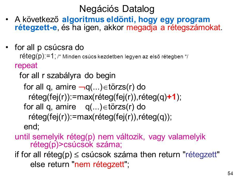 Negációs Datalog A következő algoritmus eldönti, hogy egy program rétegzett-e, és ha igen, akkor megadja a rétegszámokat.