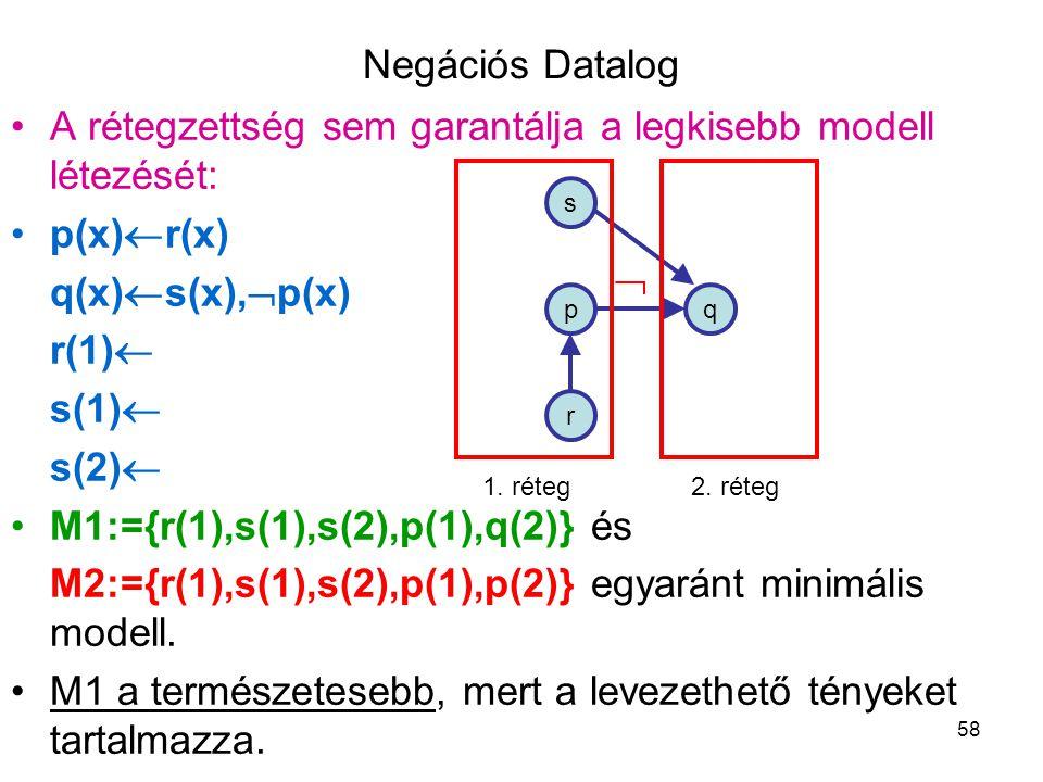 Negációs Datalog A rétegzettség sem garantálja a legkisebb modell létezését: p(x)r(x) q(x)s(x),p(x)