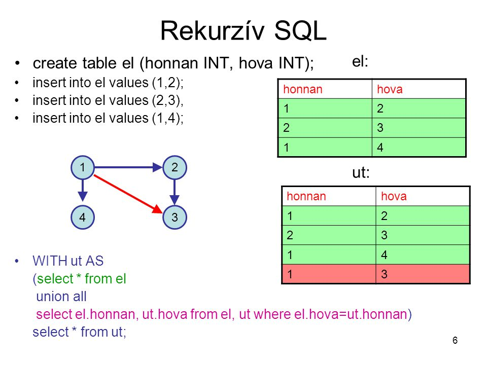 Rekurzív SQL el: create table el (honnan INT, hova INT); ut: