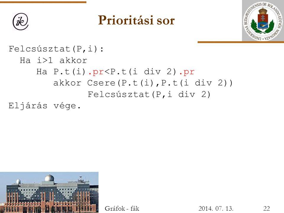 Prioritási sor Felcsúsztat(P,i):