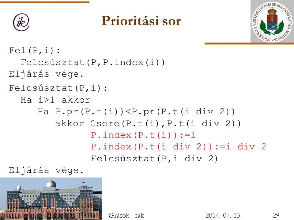 Prioritási sor Fel(P,i): Felcsúsztat(P,P.index(i)) Eljárás vége.