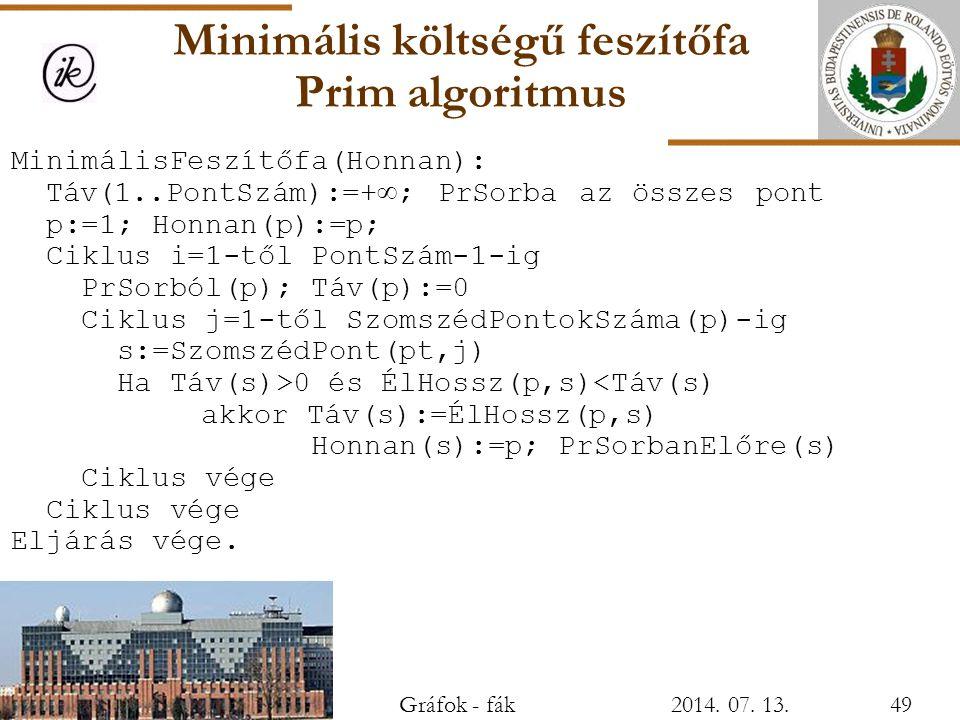 Minimális költségű feszítőfa Prim algoritmus