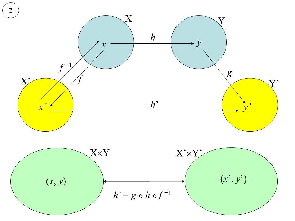 X Y h y x f −1 g f X' Y' h' x' y' XY X'Y' (x', y') (x, y)