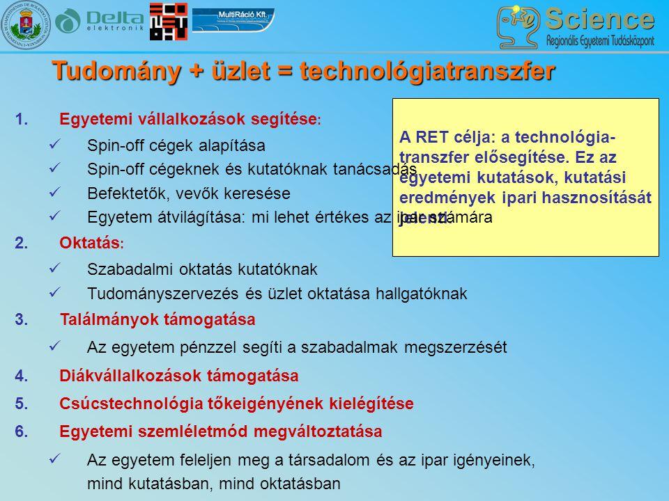 Tudomány + üzlet = technológiatranszfer