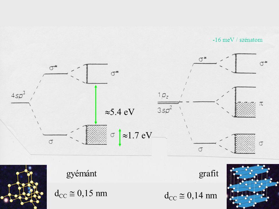 5.4 eV 1.7 eV gyémánt grafit dCC  0,15 nm dCC  0,14 nm