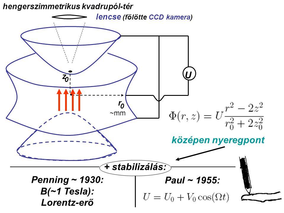 hengerszimmetrikus kvadrupól-tér lencse (fölötte CCD kamera)