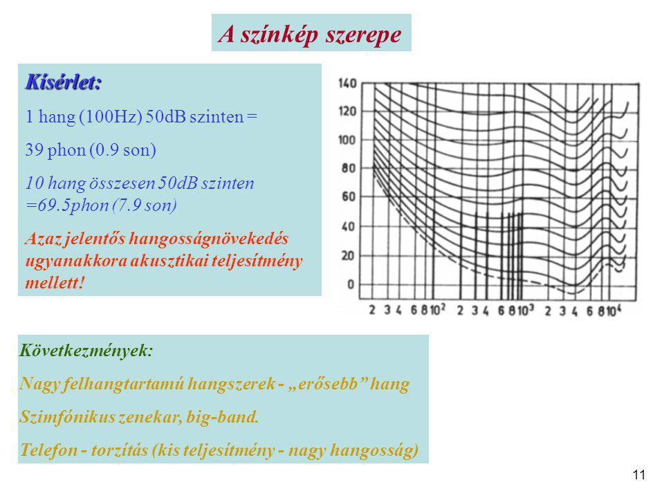 A színkép szerepe Kísérlet: 1 hang (100Hz) 50dB szinten =