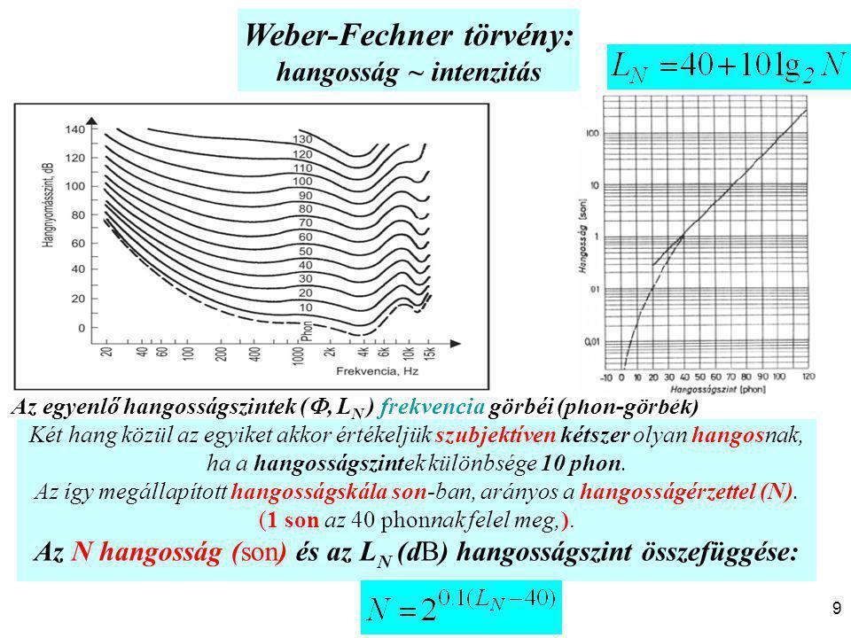 Weber-Fechner törvény: hangosság ~ intenzitás