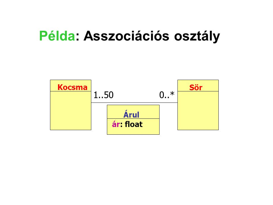 Példa: Asszociációs osztály