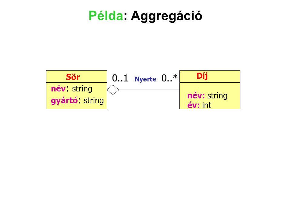 Példa: Aggregáció Díj Sör 0..1 Nyerte 0..* név: string név: string