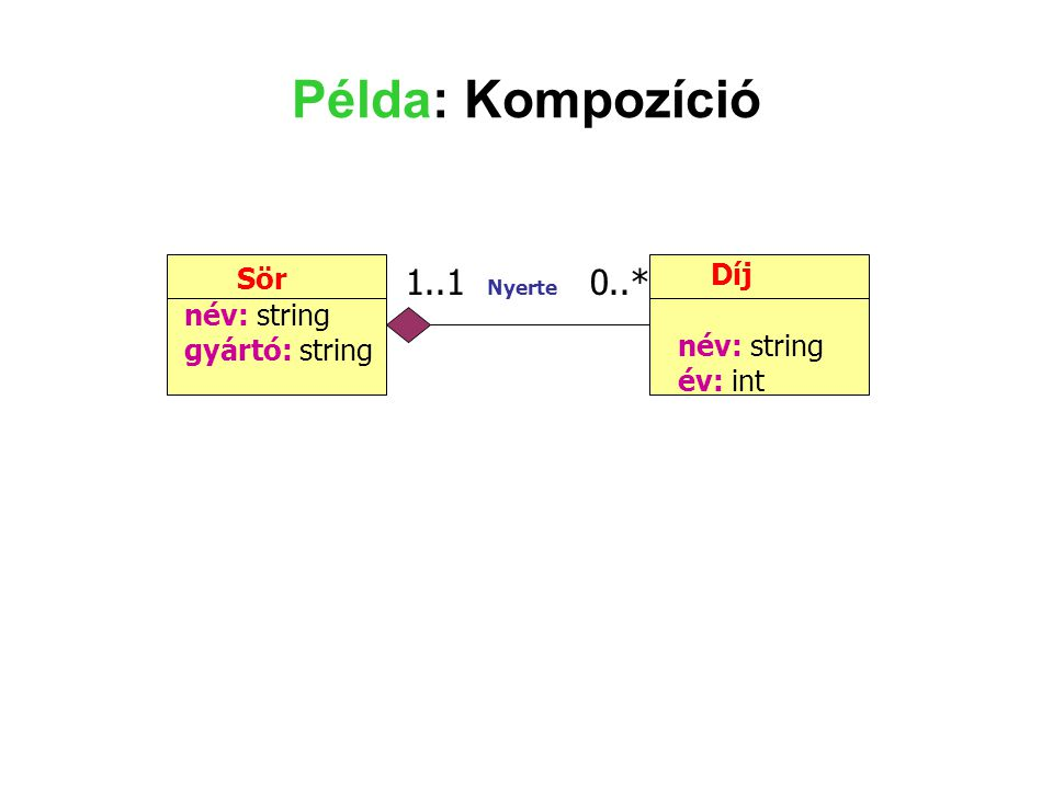 Példa: Kompozíció Díj Sör 1..1 Nyerte 0..* név: string név: string