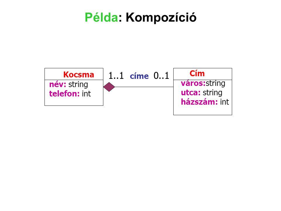 Példa: Kompozíció Cím Kocsma 1..1 címe 0..1 város:string név: string