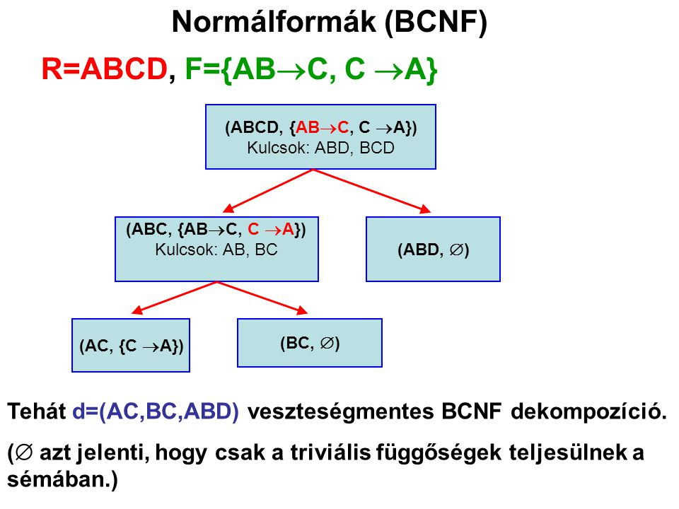 Normálformák (BCNF) R=ABCD, F={ABC, C A}